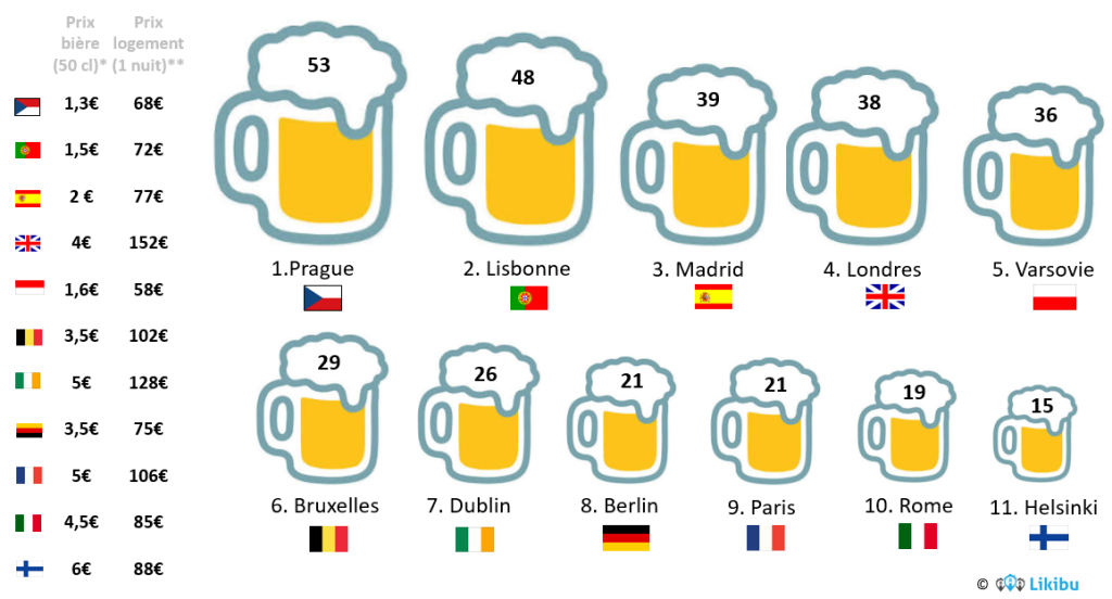 Consommation_Biere