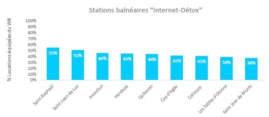 Stations balnéaires internet détox