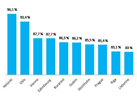 Top 10 des capitales européenes les plus internet friendly