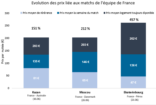 Graphique Focus Match France
