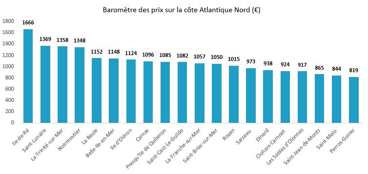 baromètre cote atlantique