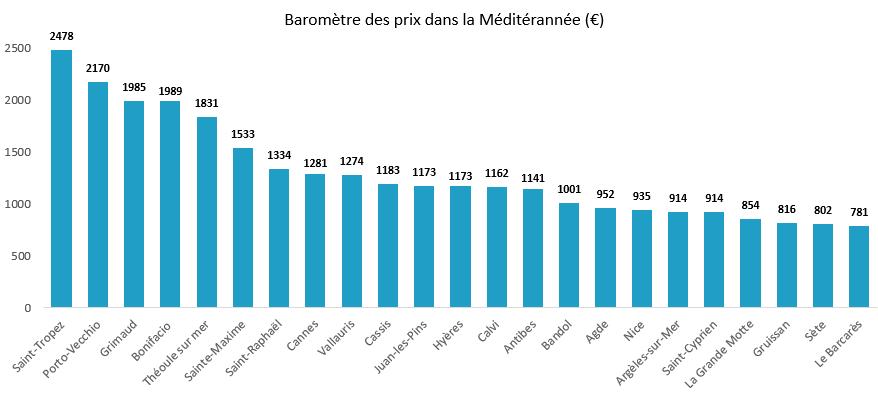 barometre prix mediterannée